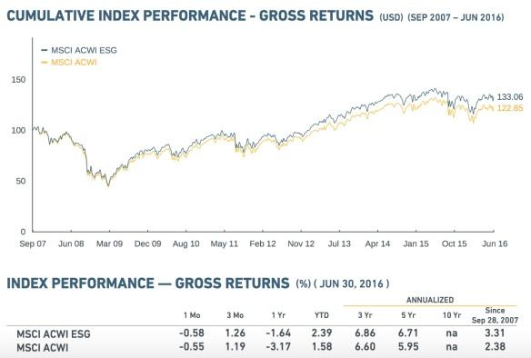 ACWI ESG Performance