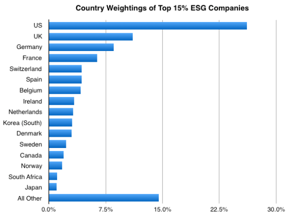 country-weightings