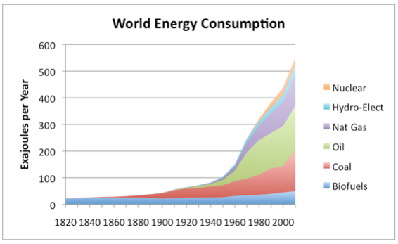 world-energy-consumption