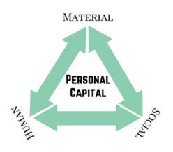 personal-capital-triangle