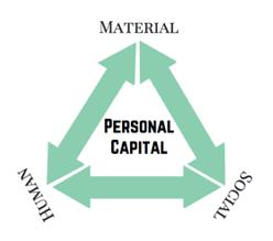 personal-capital-triangle