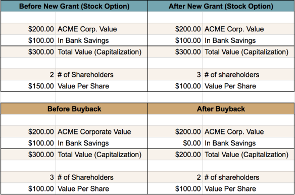 stock option and buyback